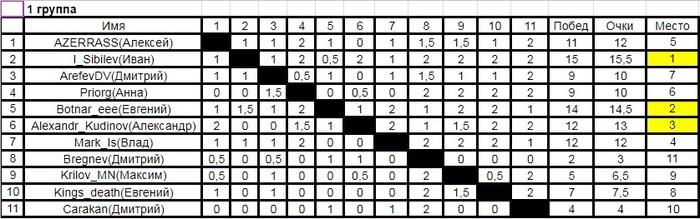 Тур де чесс-9 (итоги девятого турнира пикабу по шахматам). Набор на десятый турнир. Шахматы, Шахматный турнир, Соревнования, Тур де чесс, Спорт, Длиннопост