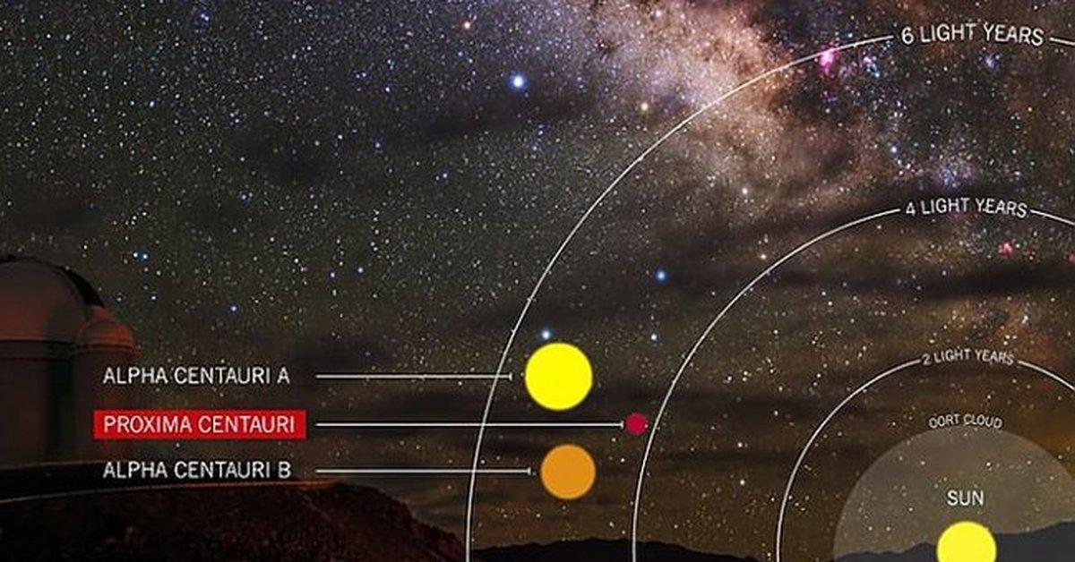 изготовлен ближайшая солнечная система к нашей фото фотографии портить