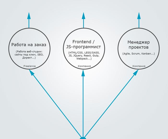Пути развития в WEB-сфере Web-Программирование, Web, JavaScript, HTML, Веб-Дизайн, Seo, Развитие, Программист, Длиннопост