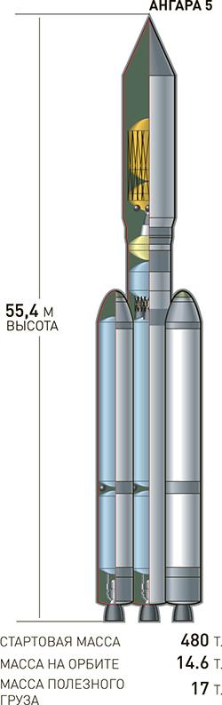 Модернизация Ангары с метановым и водородным двигателями Ракета, Космос, Ангара, Ракетный двигатель, Роскосмос, Длиннопост