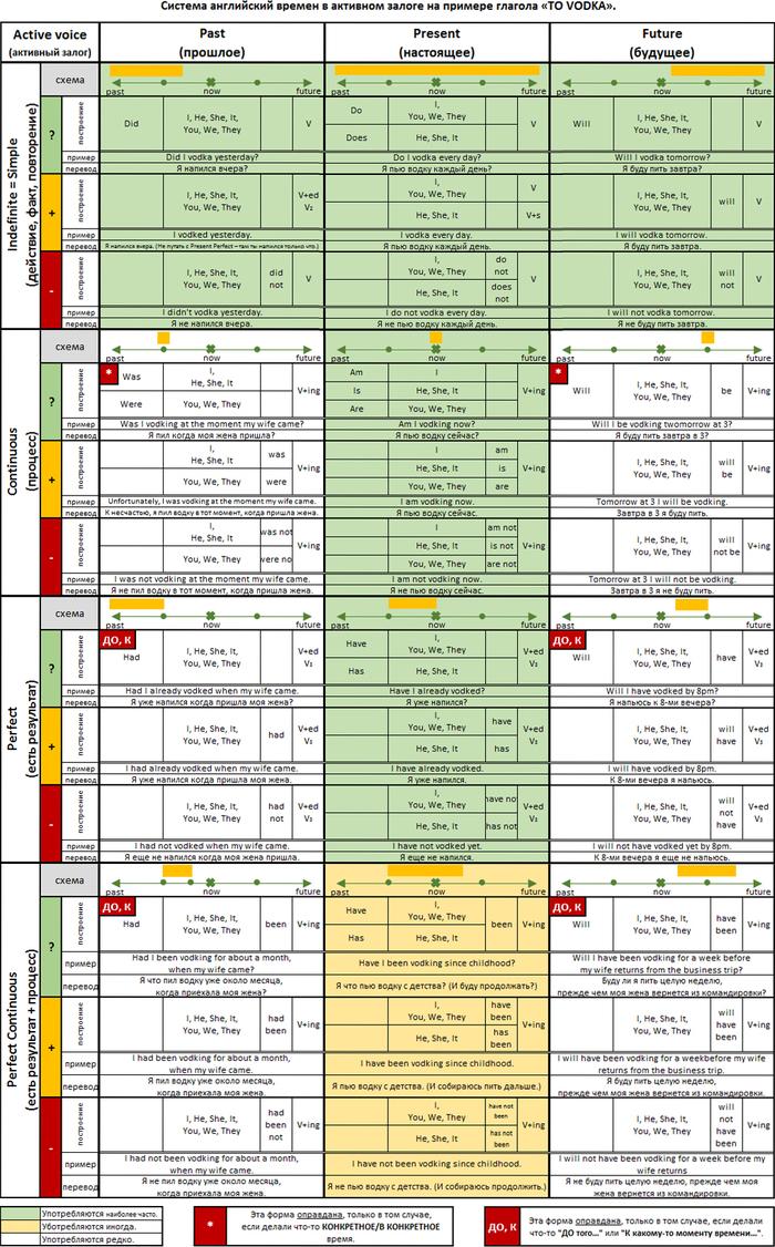 Максимально подробная (ДОПИЛЕННАЯ!!!) таблица времен английского языка в активном залоге (с примерами). Английский язык, Табличка, Обучение, Изучаем английский, Времена, Самообучение, Самообразование, Допилил, Длиннопост