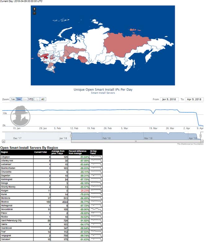 Последствия Cisco CVE-2018-0171 в России и мире. Cisco, Безопасность, Интернет, Хакеры, Взлом, IT