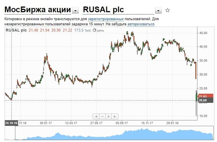 Акции РусАла рухнули. Так ли страшно? Русал, Олег Дерипаска, Политика, Санкции