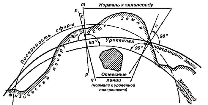 Форма Земли, или что такое геоид