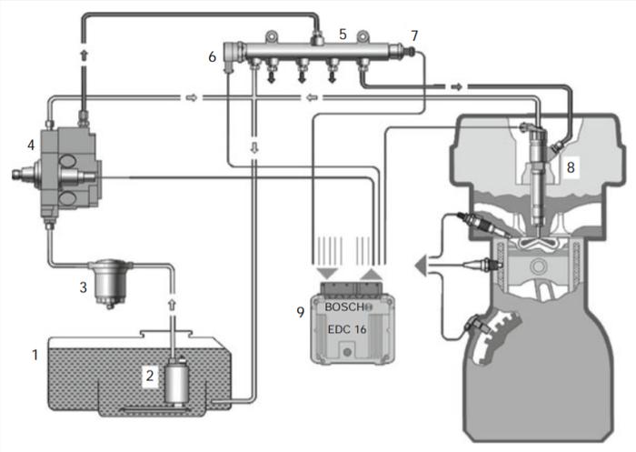 Топливная система современных дизельных двигателей Авто, Технологии, Дизельный двигатель, Техника, Длиннопост