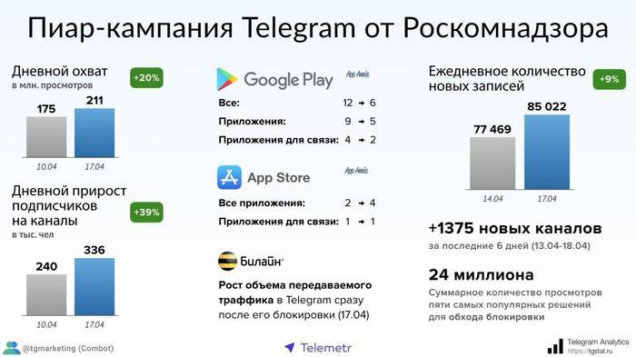 Статистика Telegram за неделю Telegram, Роскомнадзор, Блокировка, Павел Дуров