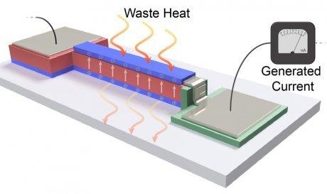 Новая нанопленка превратит тепло работающих устройств в электричество новые технологии, плёнка, тепло, электричество