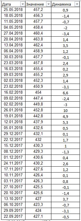 13 часов назад, источник: ForbesМинфин закупит в июне рекордный объем валюты. Что будет с рублем? Рубль, Курс, ЗВР, Длиннопост