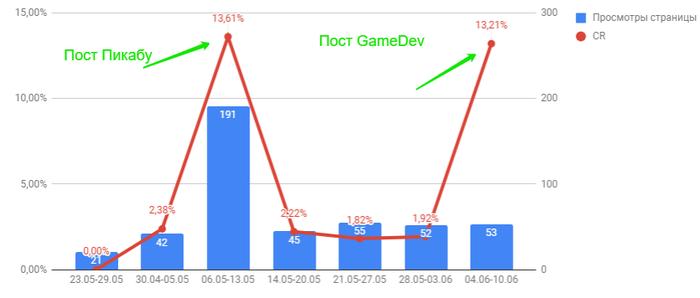 Покорение вершин Unity, Инди, Android, Разработка игр, Моё, Gamedev, Аналитика, Игры, Длиннопост