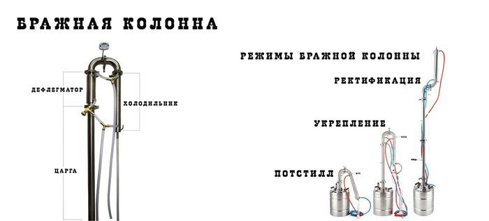 перегонный куб для самогонного аппарата магарыч машковского