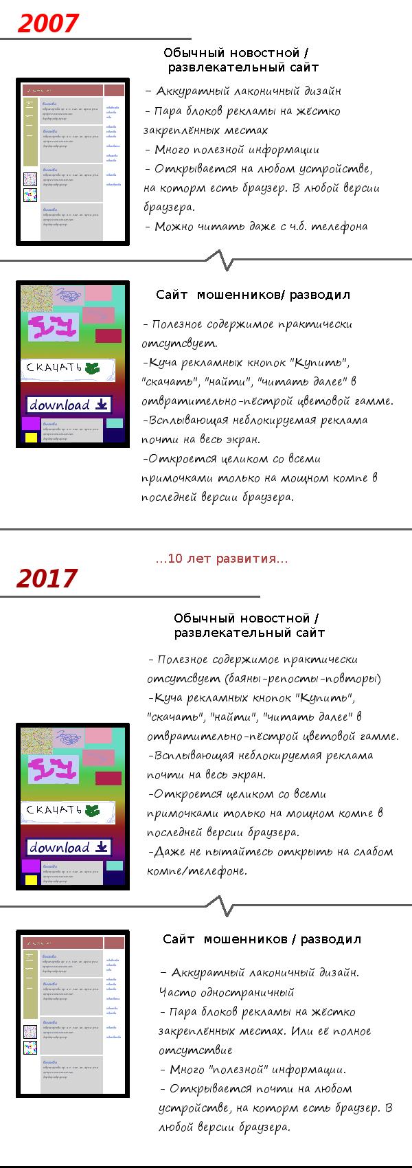Прогресс веб разработки за 10 лет. Сайт, Веб-Разработка, Длиннопост