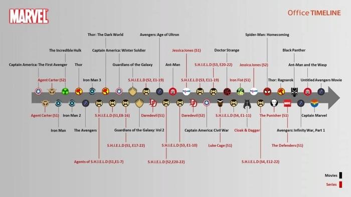 Хронология КВМ Marvel, Комиксы, Хронология, Киновселенная, Ошибка, Инфографика