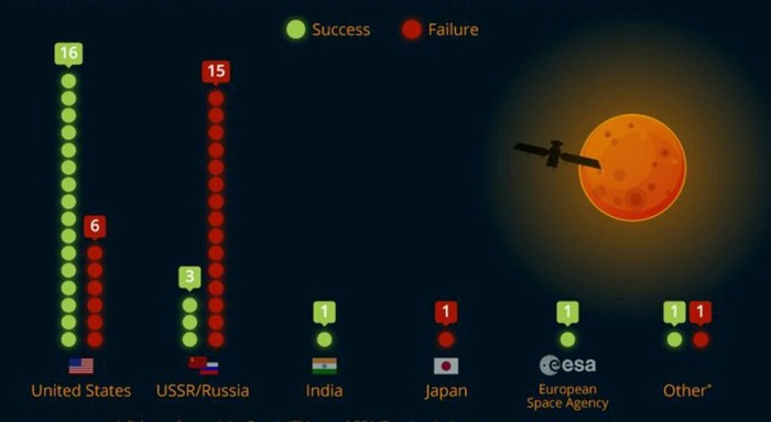 Количество успешных и провальных запусков космических аппаратов на Марс.