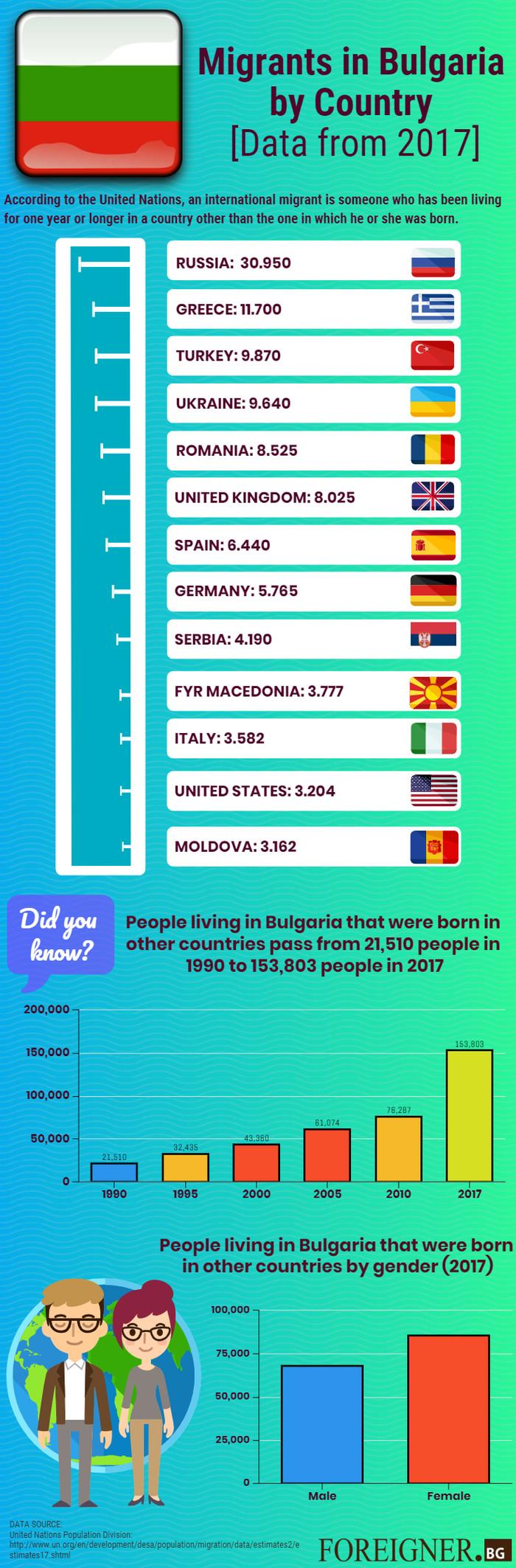 Миграция в Болгарию с 1990 до 2017 Болгария, Миграция, Переезд, Европа, Длиннопост