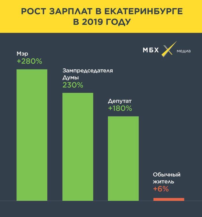Социальная«справедливость» Коррупция, Зарплата, Екатеринбург, Экономика, Депутаты