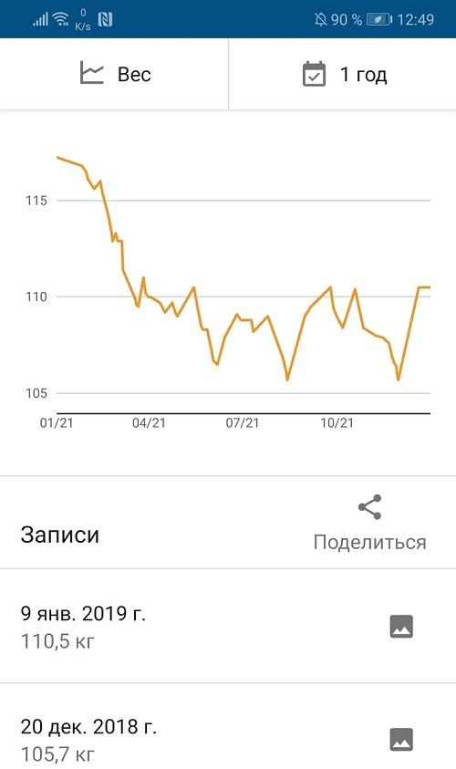 Как не надо худеть Похудение, Лишний вес, Ошибка, Длиннопост