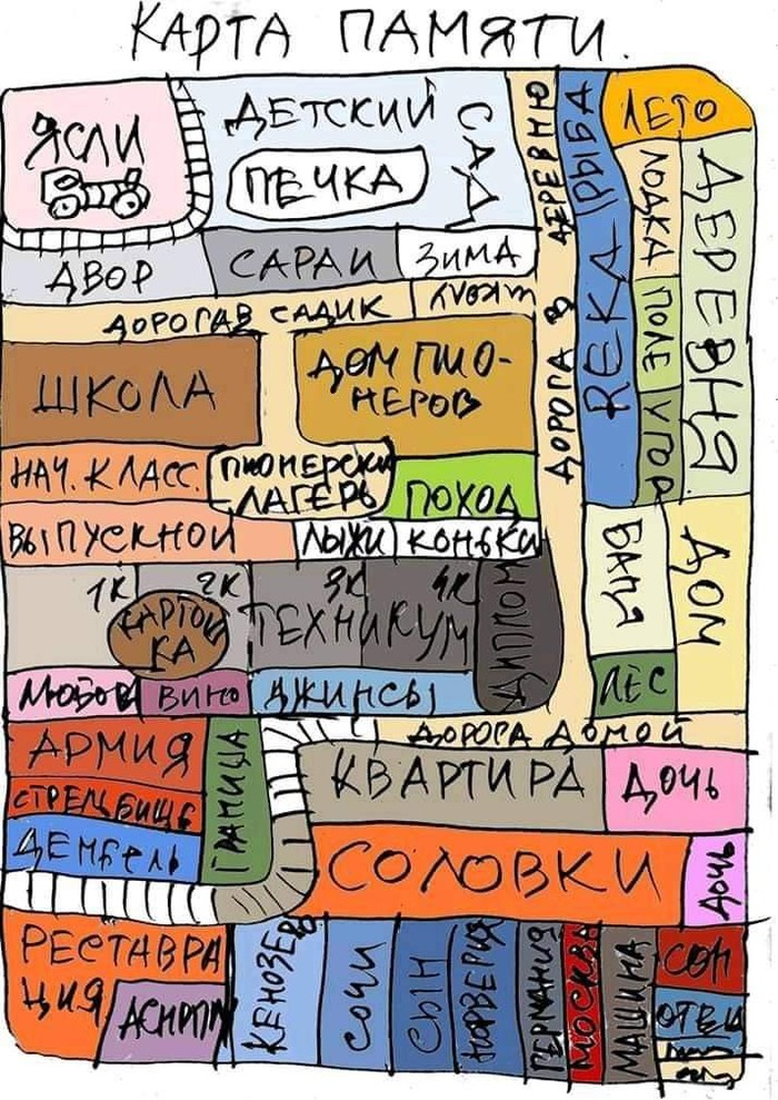Карта Жизнь, Карта памяти, Наглядно