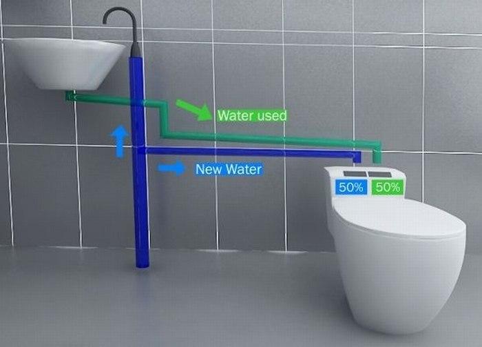 Туалетное комбо Экология, Технологии, Туалет, Экосфера, Экономия, Изобретения, Длиннопост, Ресурсы