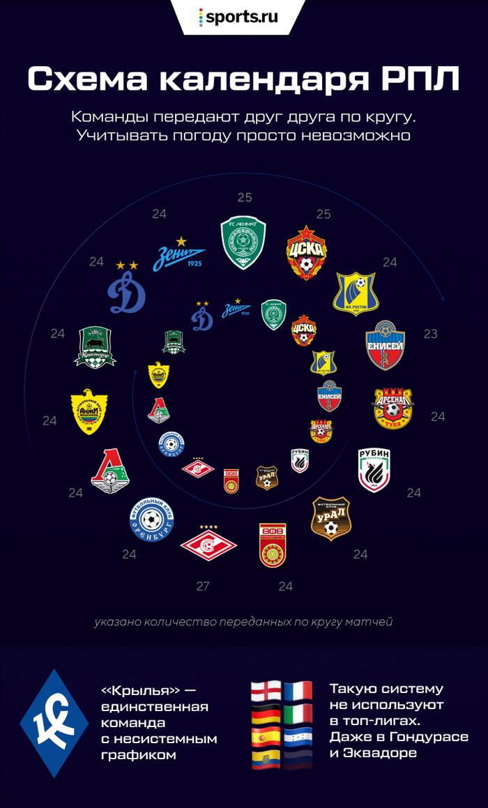Задача на миллион. Почему в России играют в футбол зимой Sportsru, Рпл, Длиннопост, Футбол, Календарь игр, Алгоритм, Спорт