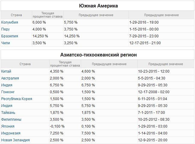 Процентные ставки цб франшиза брокерские компании форекс