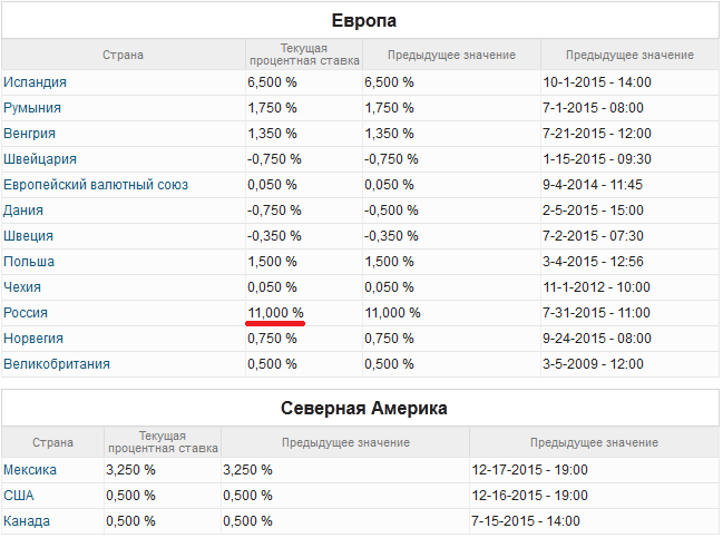 Процентная ставка цб на сегодня ripple xrp
