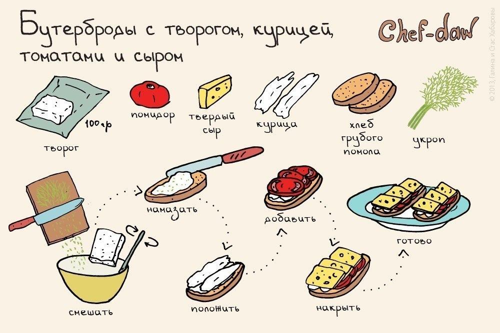 рецепты вкусных и бысрых завтраков