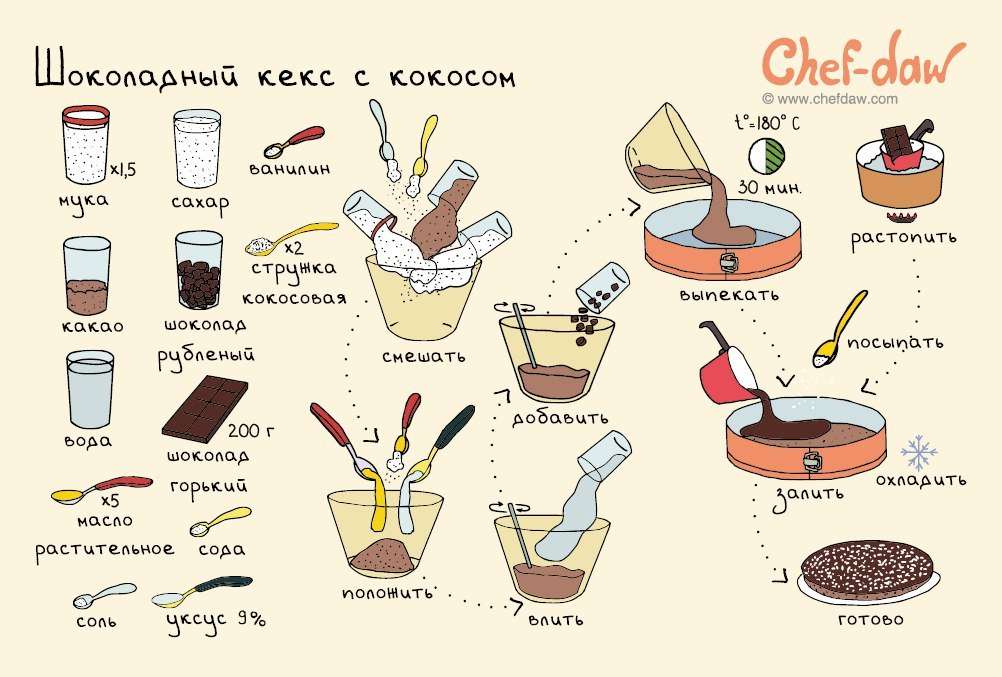 рецепты вкусняшки с фото