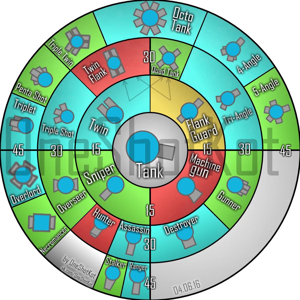 Схема развития в дип ио