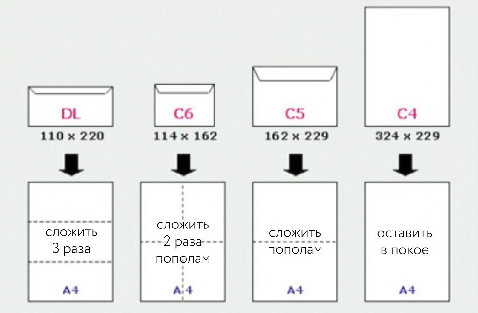 Почтовая открытка размер стандарт