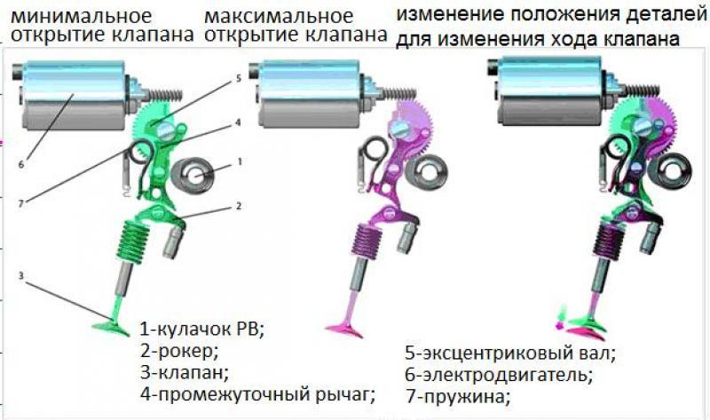 valvetronic bmw x5 rh pikabu ru BMW Valvetronic 2A47 BMW Valvetronic Description