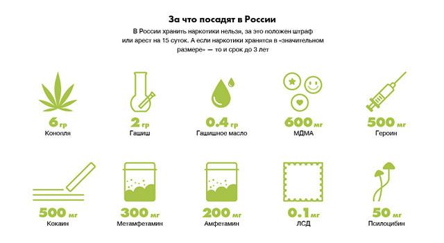 Можно ли курить траву в пост Меф Куплю Каспийск