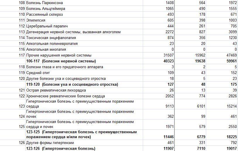 Смертность в РФ 1489778328150472548