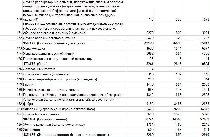 Смертность в РФ 1489778373184158702