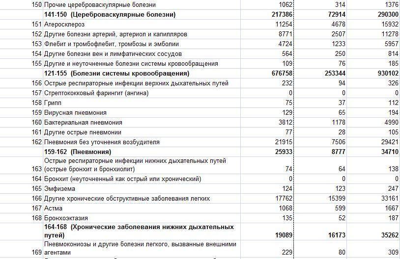 Смертность в РФ 1489778383132649160