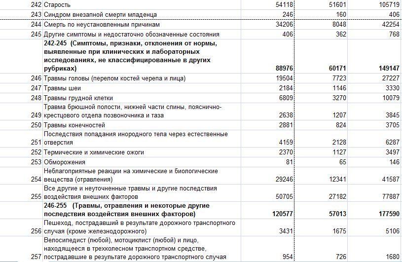 Смертность в РФ 148977886518975003