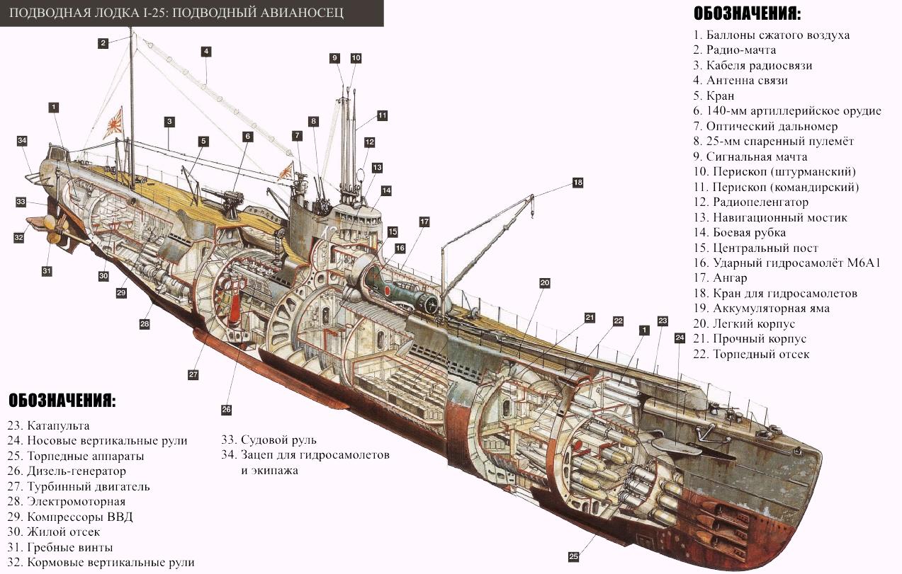 Самогонный аппарат субмарина самогонный аппарат выбор отзывы