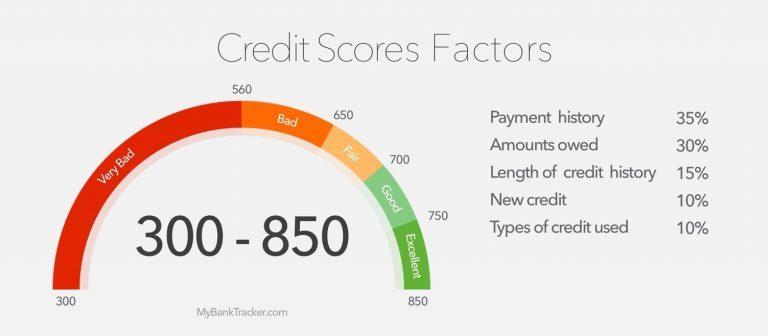 сбербанк потребительский кредит процентная москва