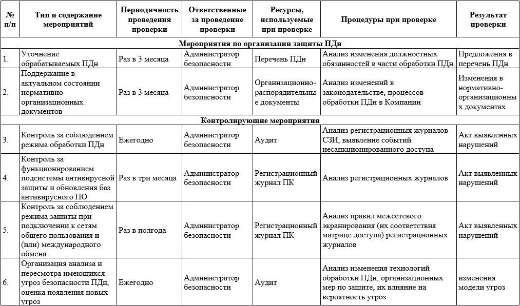 Журнал регистрации запросов граждан по персональным данным временная регистрация по телефону