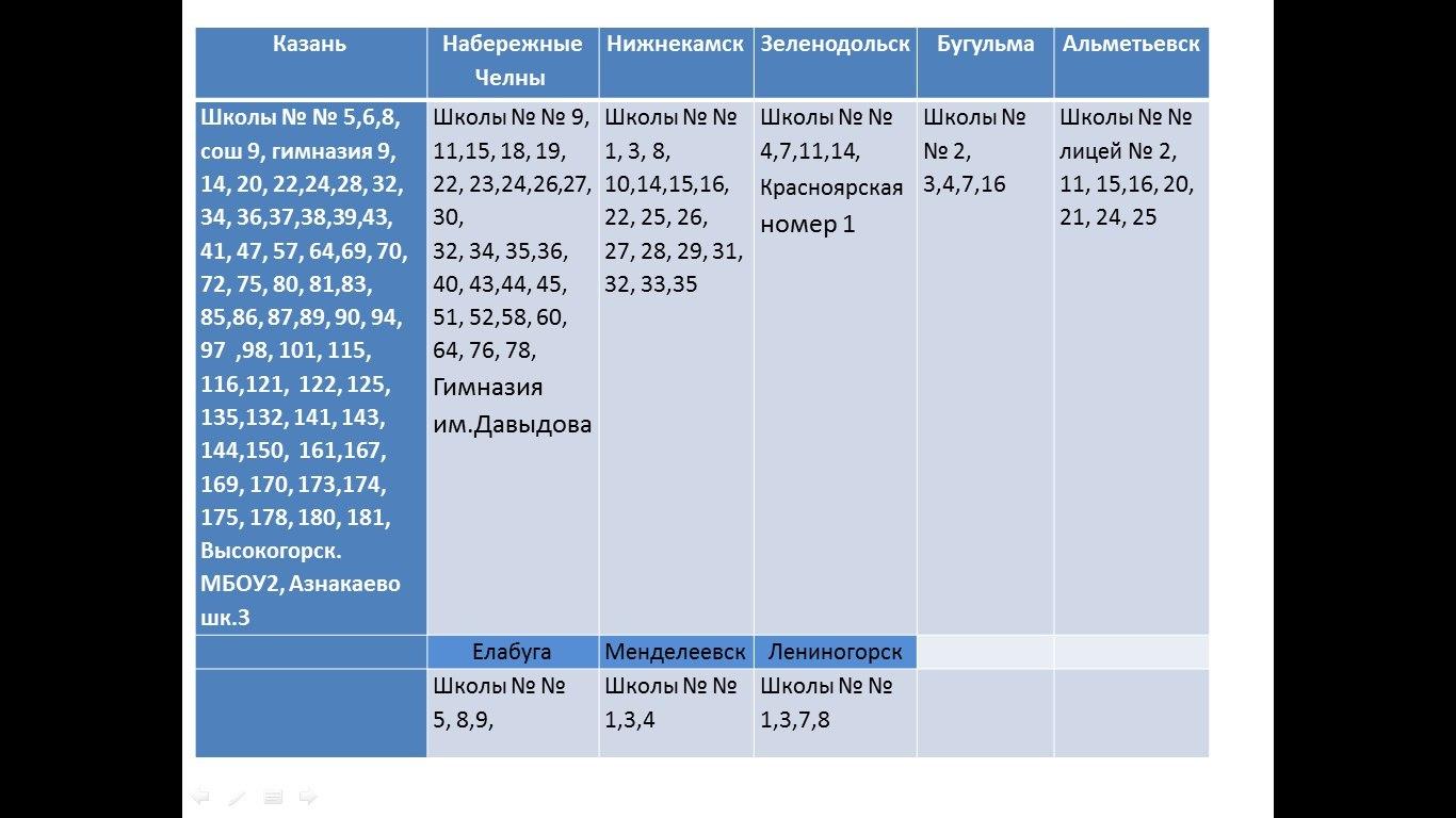 Правила татарского языка за 8 класс