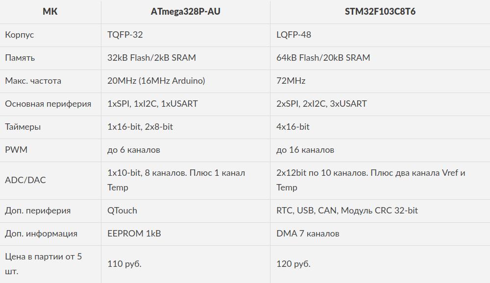 STM32 от Булкина  Atmega и Arduino vs STM32 и HAL