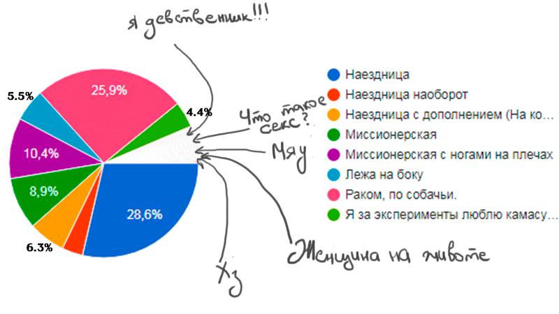 Статистика онального секса