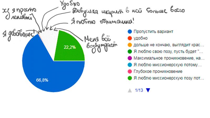 Статистика анального мужского секса