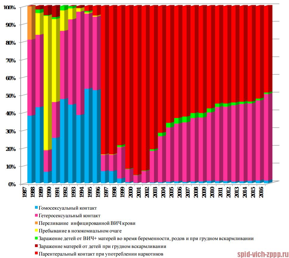 Лекарства против ВИЧ и СПИДа в России 2017