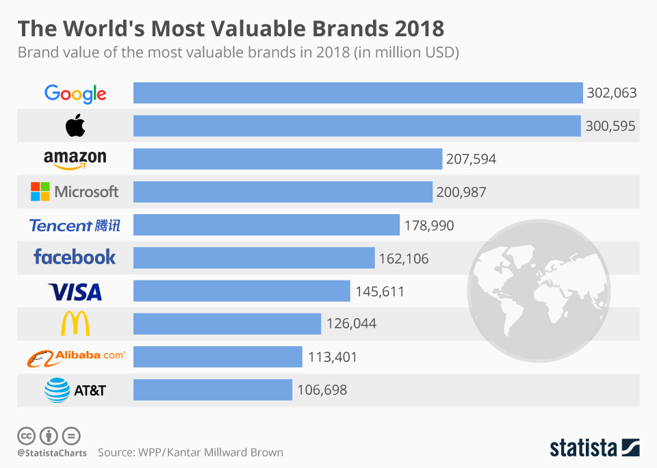 5769738142c098b Самые дорогие бренды мира 2018