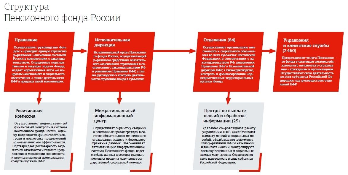 База пенсионного фонда россии найти человека